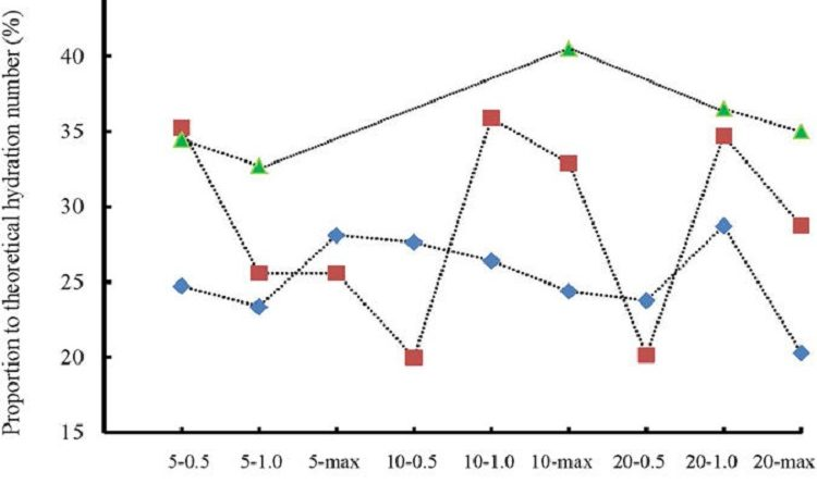 Enhanced Hydrate Inhibition in Alberta Gas Field