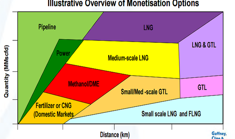 GTL Is It An Attractive Route For Gas Monetization