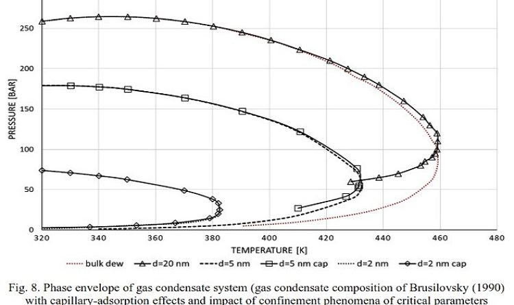 Simplified Wellbore Flow Modeling in Gas-Condensate Systems